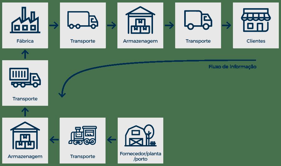 supply chain ronald h ballou