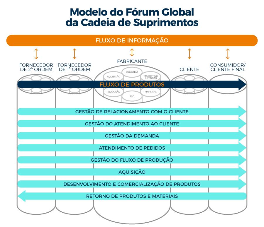 Global Supply Chain Forum Model