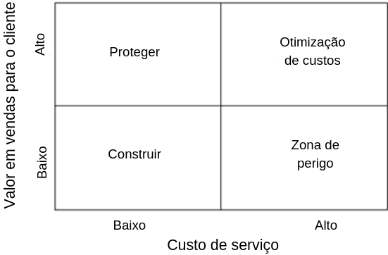 como calcular custos logísticos - matriz de Christopher