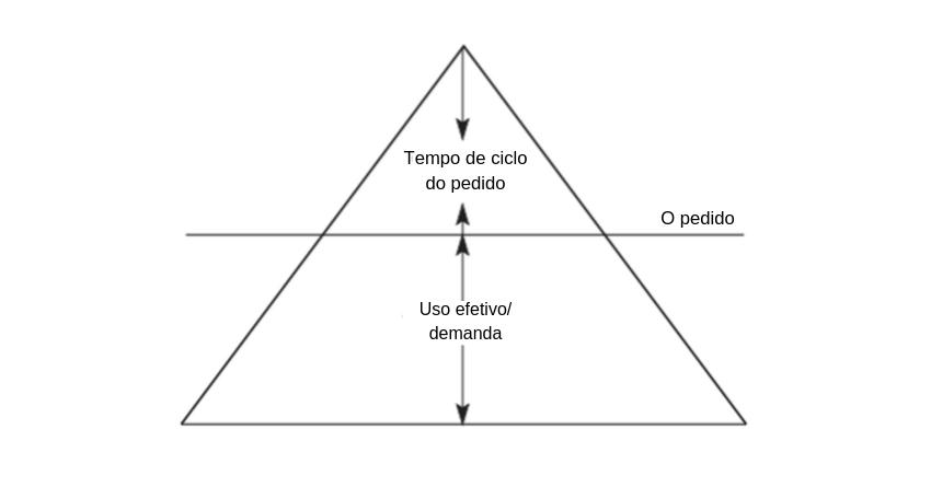 martin christopher logística iceberg de informação
