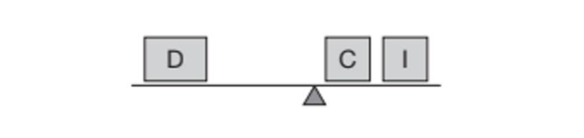 logística christopher falta de equilíbrio na demanda