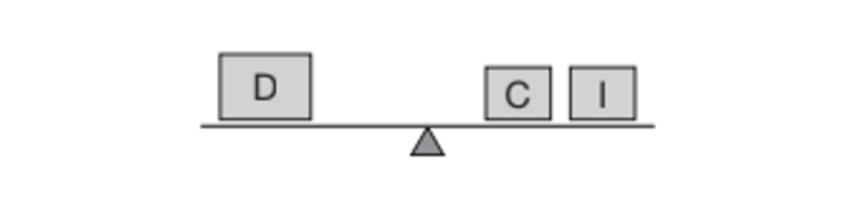 logística christopher ponto de equilíbrio na demanda