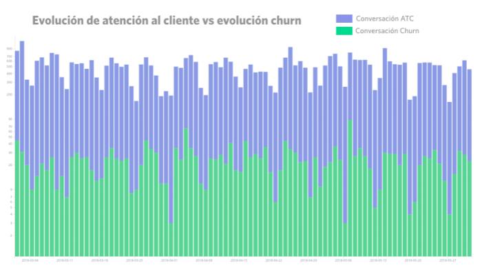 Evolución de atención al cliente vs evolución churn