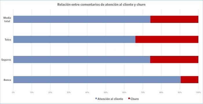 Relación entre comentarios de atención al cliente y churn