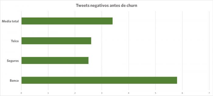 Tweets negativos antes de churn
