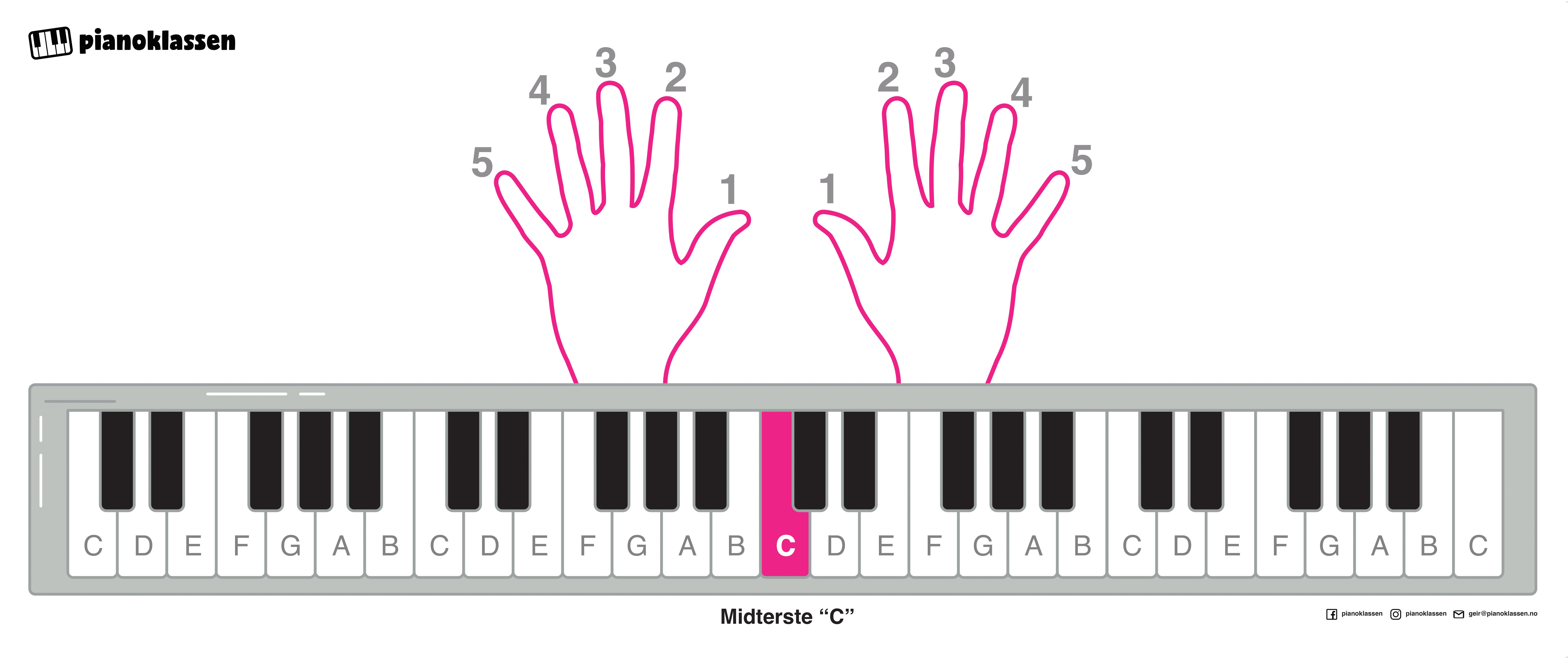 Visualiseringsplakaten på pianoklassen.no