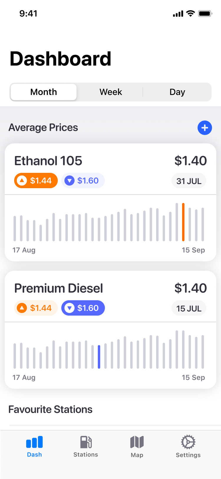 Petty Dashboard UI showing fuel price averages.