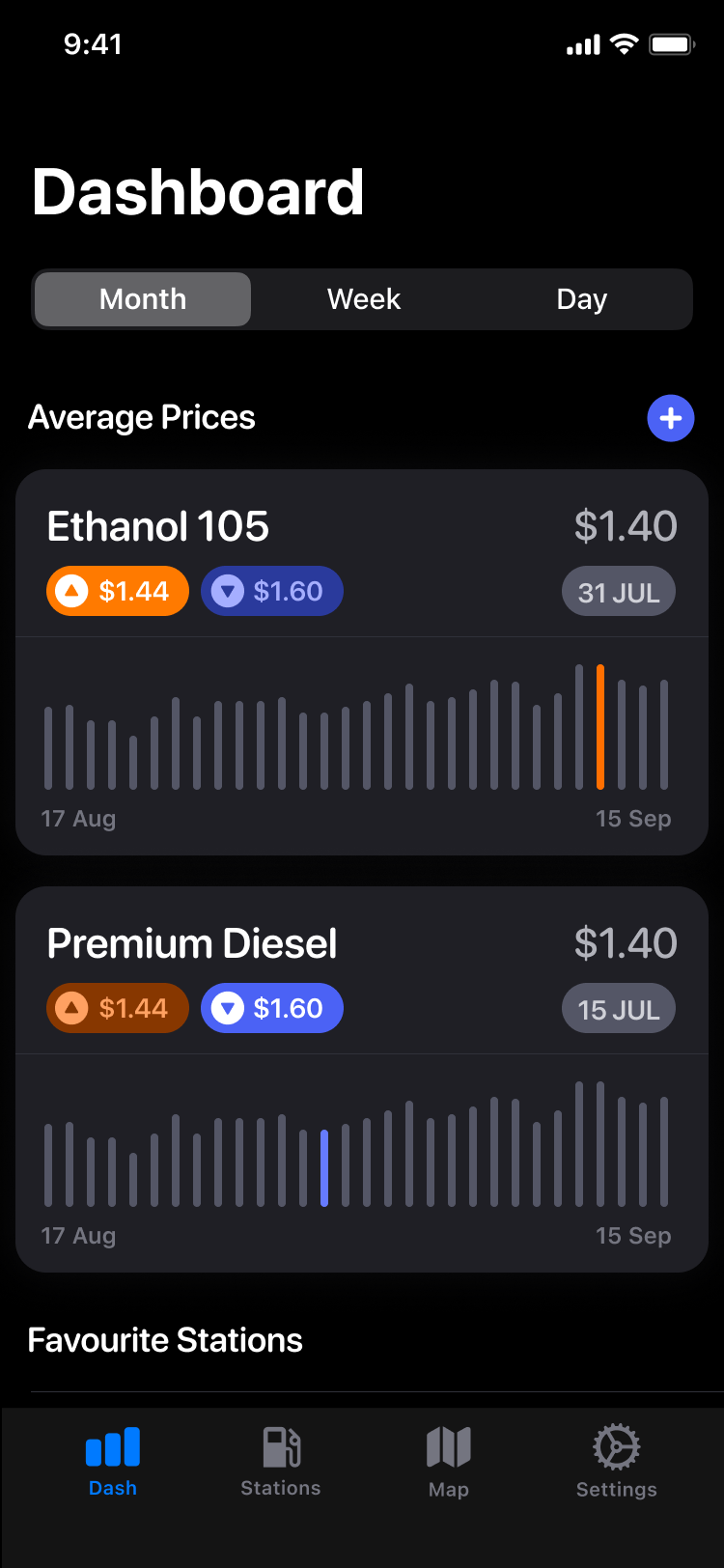 Petty Dashboard UI in Dark Mode showing fuel price averages.