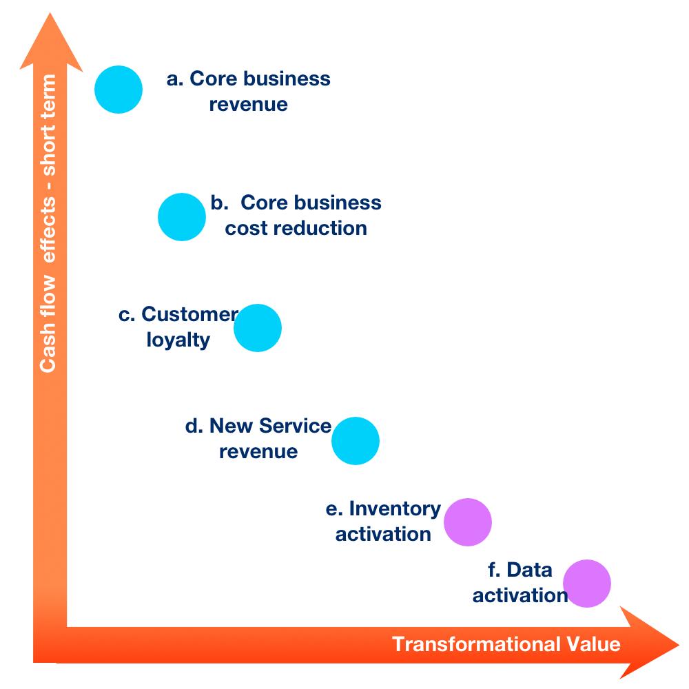 The secret of capturing value through digital transformation