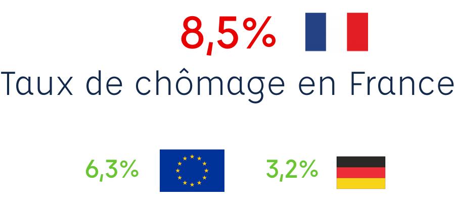 taux de chomage en france versus à l'étranger