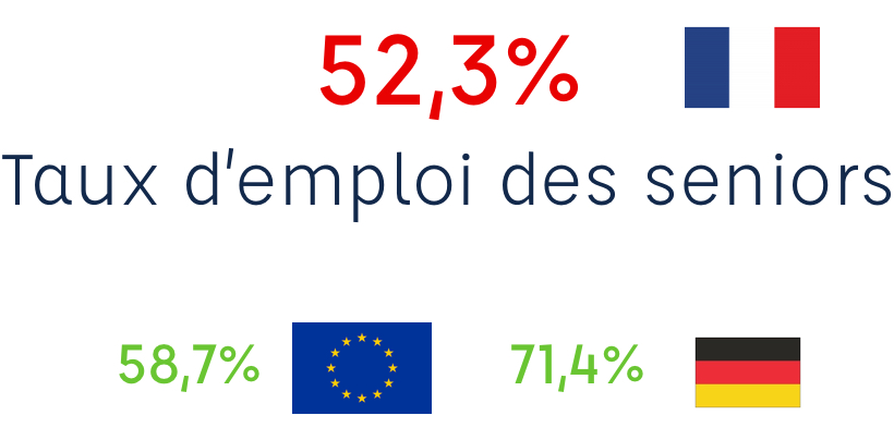 taux d'emploi des seniors en france versus à l'étranger