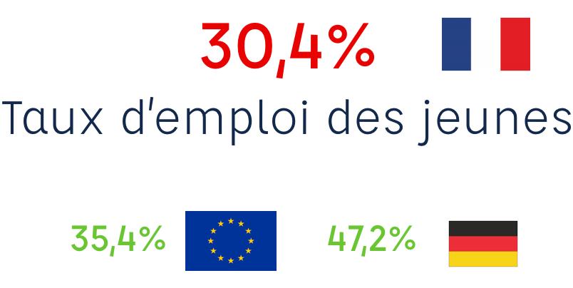 taux d'emploi des jeunes en france versus à l'étranger