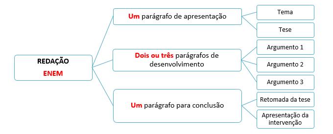 Fundo branco com diversos quadrinhos de bordas azuis interligados entre si. Neles, estão presentes explicações da estrutura de um texto dissertativo-argumentativo para o ENEM. A imagem não contém figuras ou desenhos e pode ser lida e explicada oralmente.