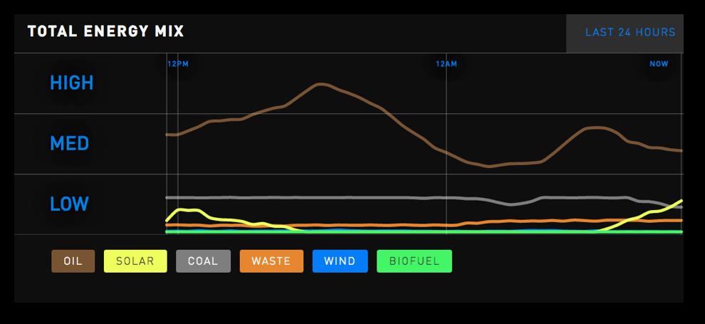 Energy Mix Chart