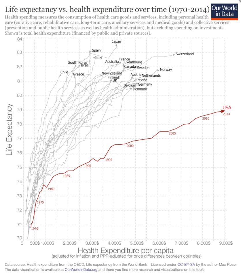 Chronic Disease in America: What Kills Us Should Drive Us