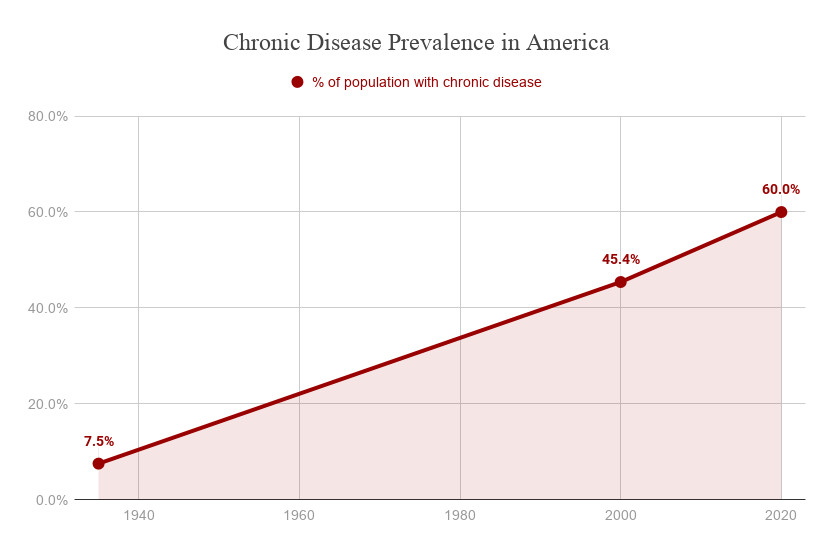 What's Driving Chronic Disease?