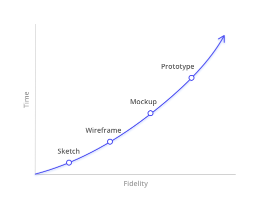 This graph shows that the time is proportional to fidelity