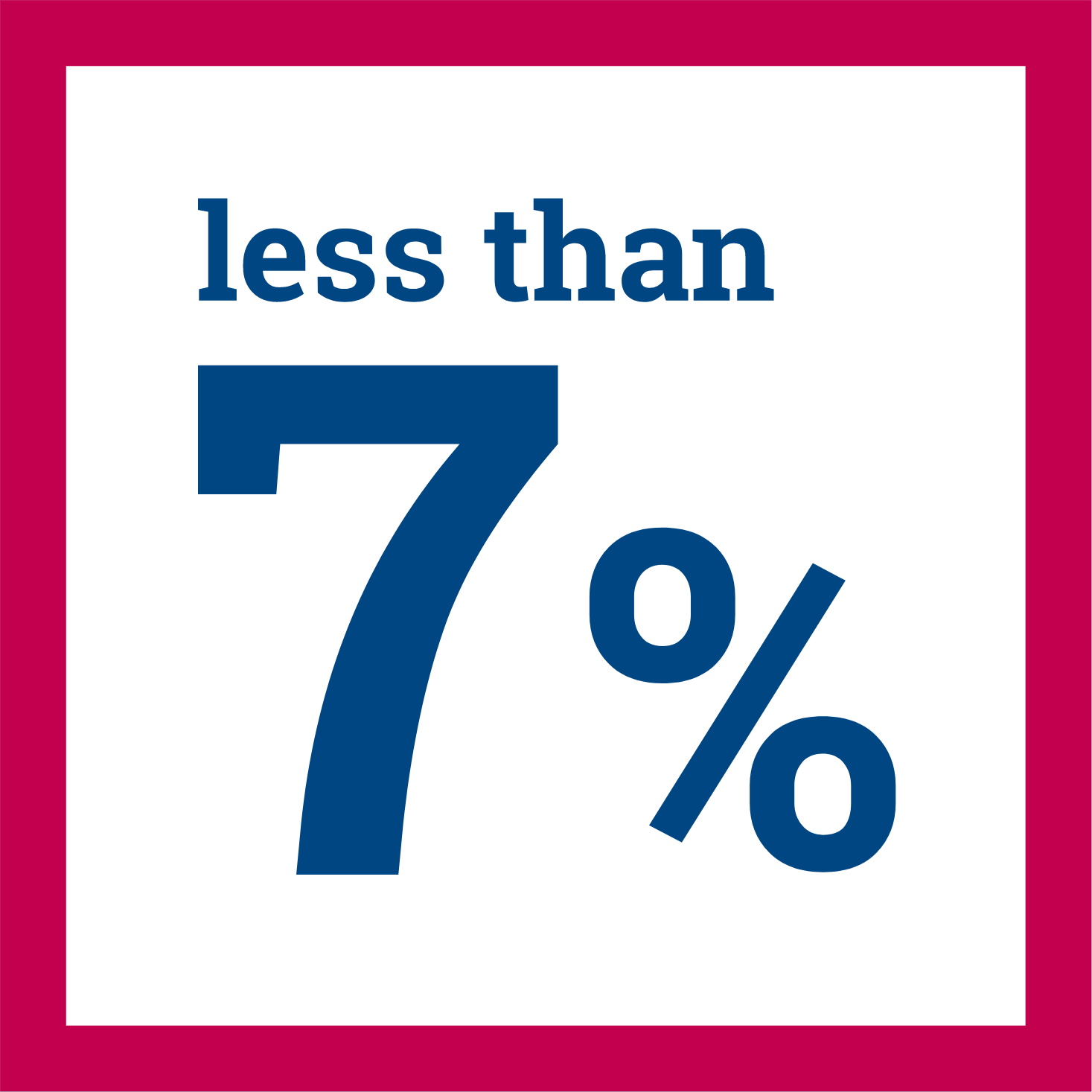 Less than 7% of minority households invest in the stock market in non-retirement accounts.
