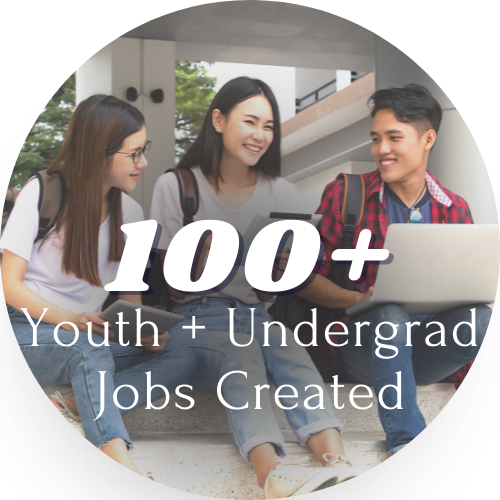 """A photo of college-age students gathered on steps, working on computers. Text overlayed says """"more than 100 youth and undergraduate jobs created"""""""