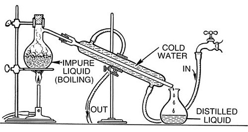 Illustration Of Water Distillation Process