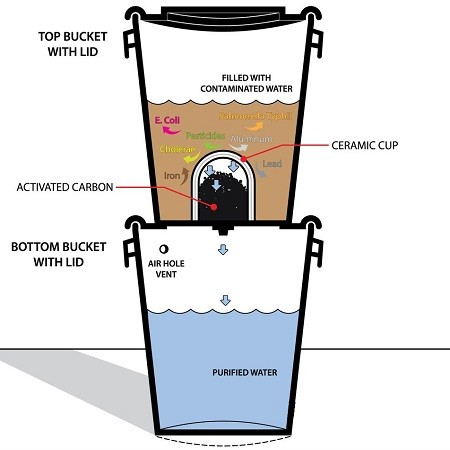 Illustration Of How Water Filter Pitcher Work
