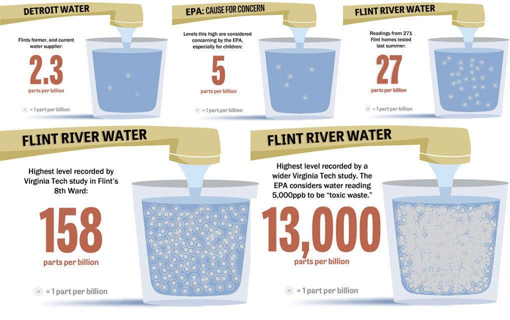 Flint Water Pollution
