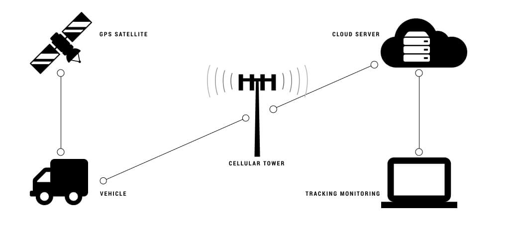 scheme of how working tracker satellite vehicle monitoring system