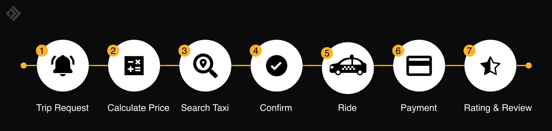 Taxi service business logic