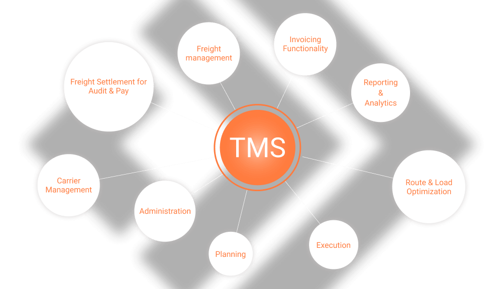 The Benefit Flow of Using a Transportation Management System [TMS]