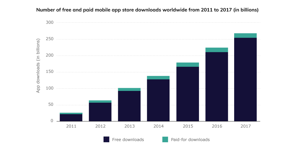 number of free and paid mobile app store downloads worldwide from 2011 to 2017