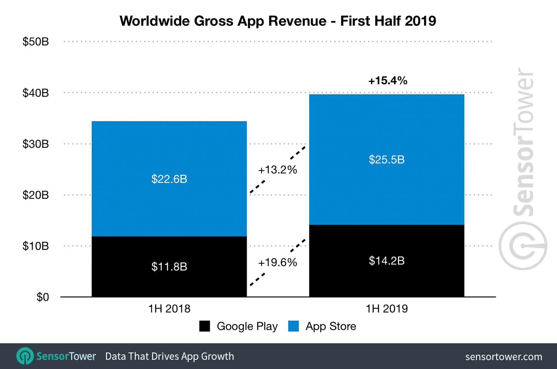 Worldwide Gross app revenue - first half 2019