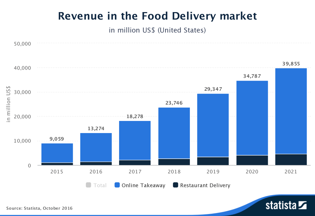 revenue in the food delivery market