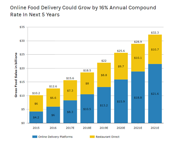 online food delivery cloud grow by 16% annual compound rate in next 5 years
