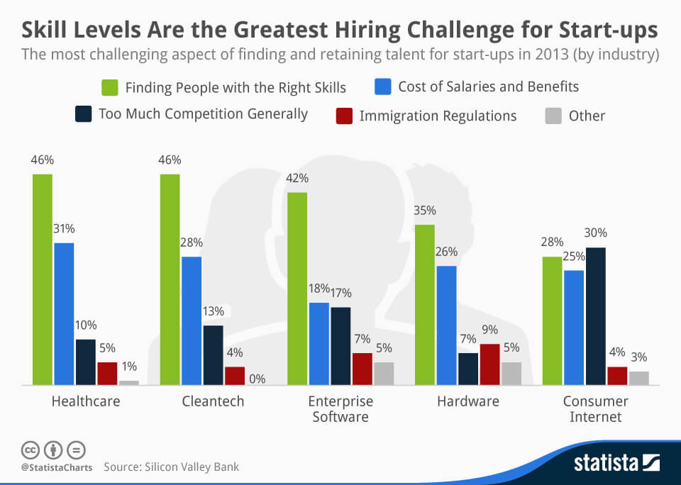 Infographic Skill Levels Are the Greatest Hiring Challenge for Start-ups  Statista