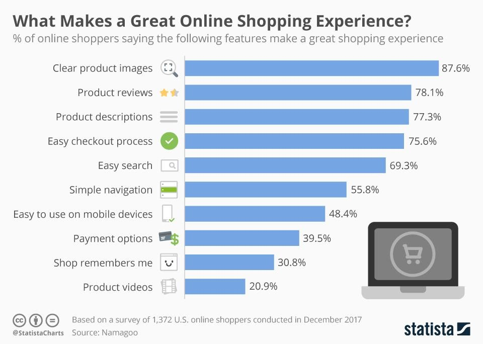 what makes a great shopping experience?