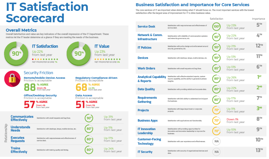 See how satisfied your customers are with technology