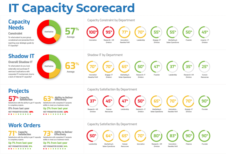 IT Capacity report