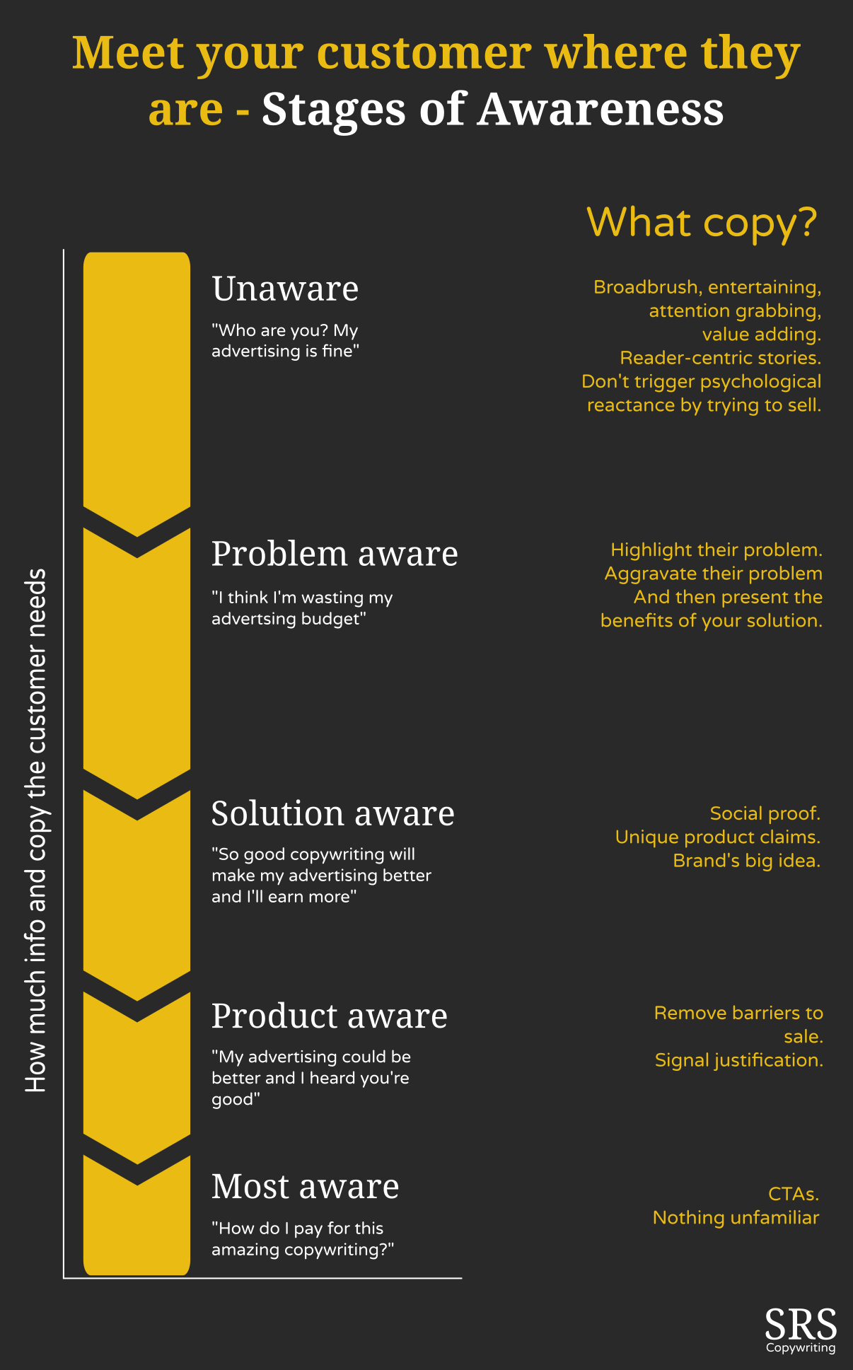 direct response copywriting and stages of awareness