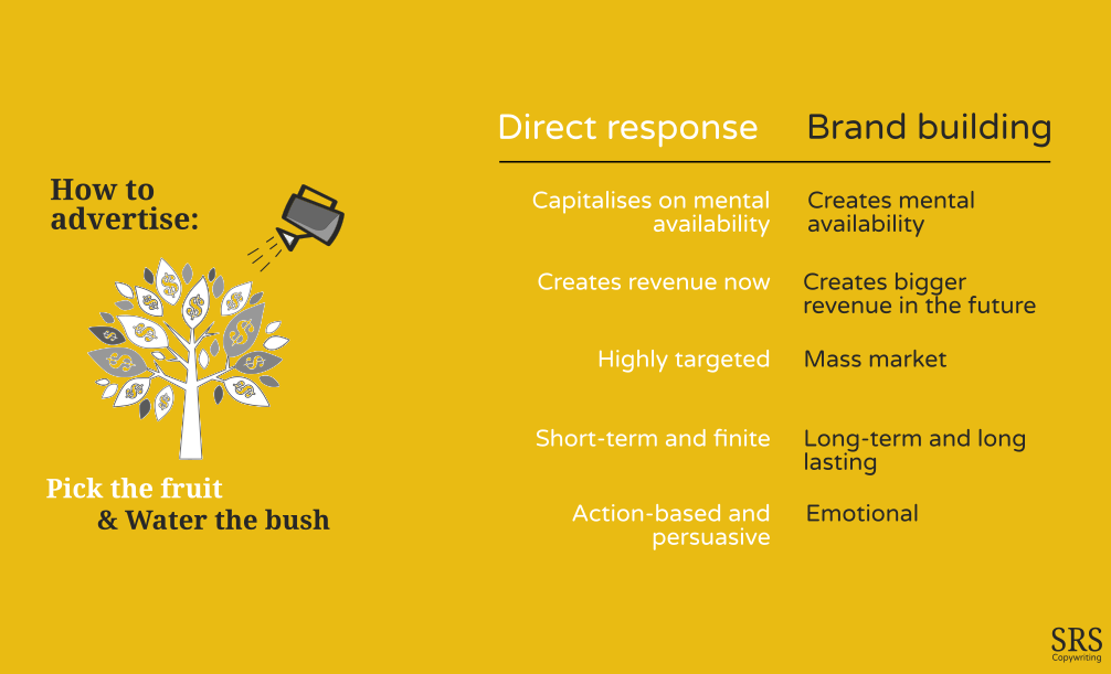 Copywriting, direct response and brand