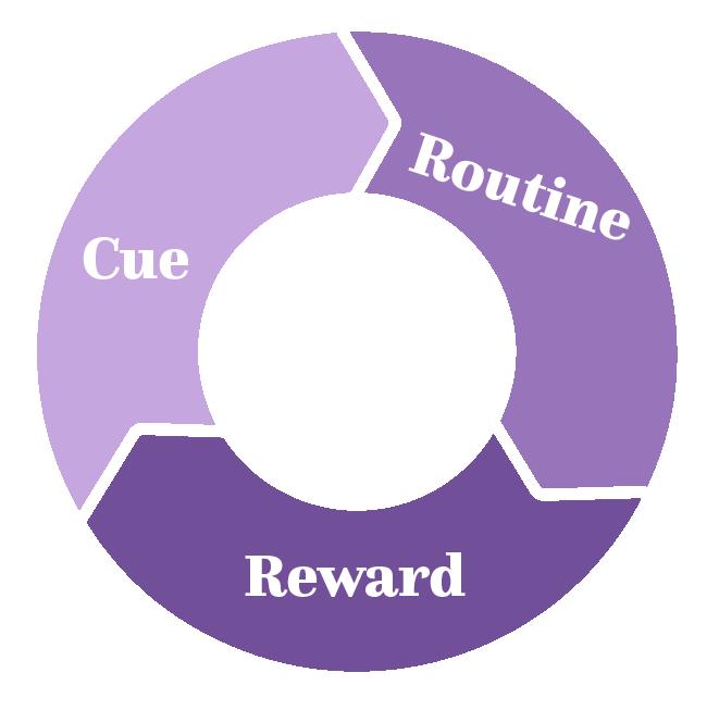 Circle of habit loops