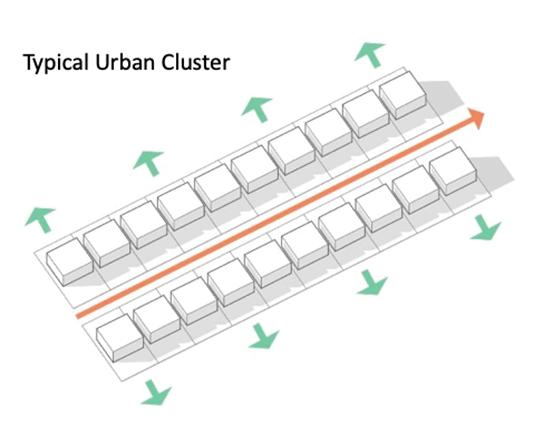 Improve Cros Ventilation - Cluster Design