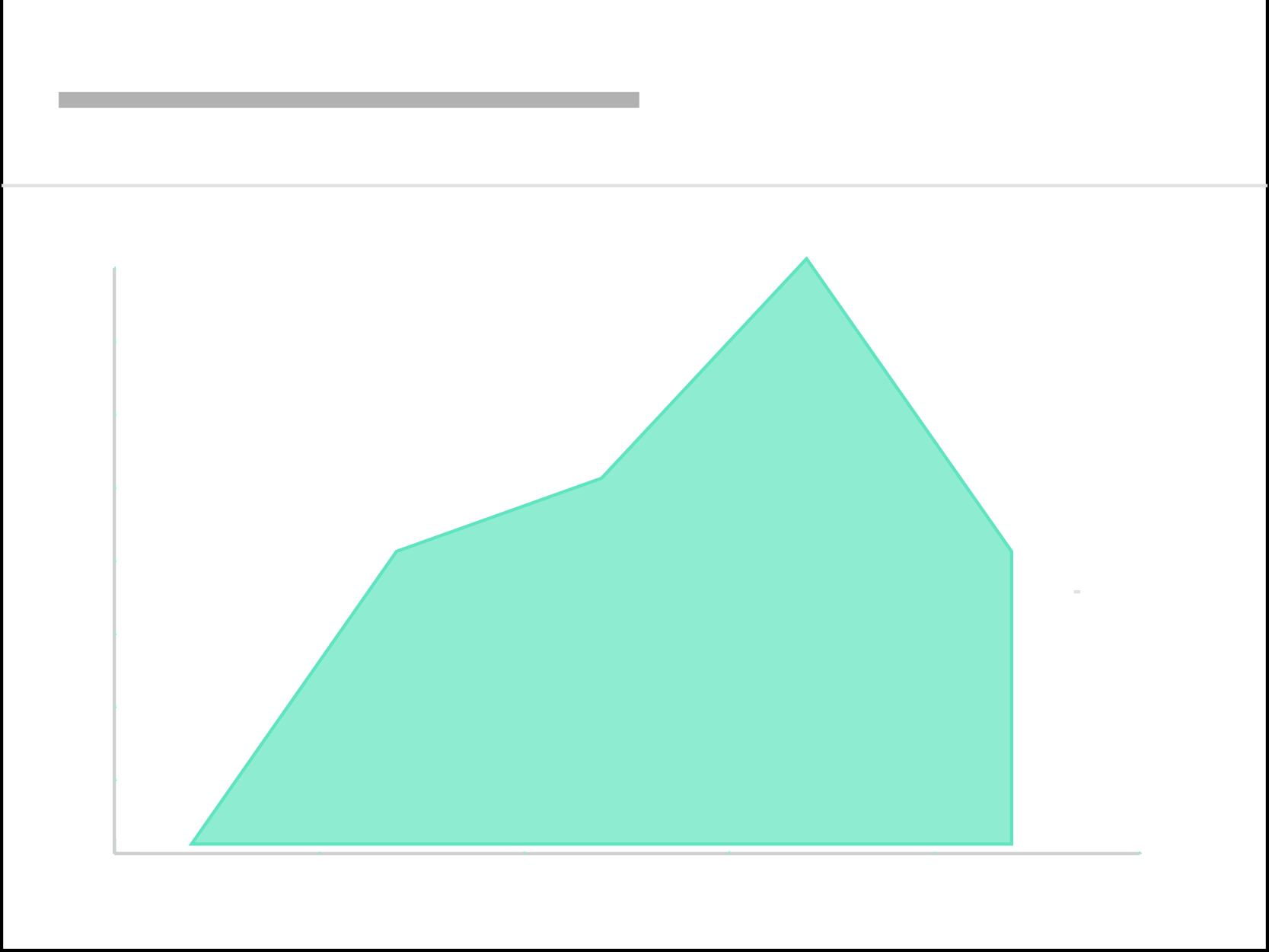 Patturn Area Line Graph