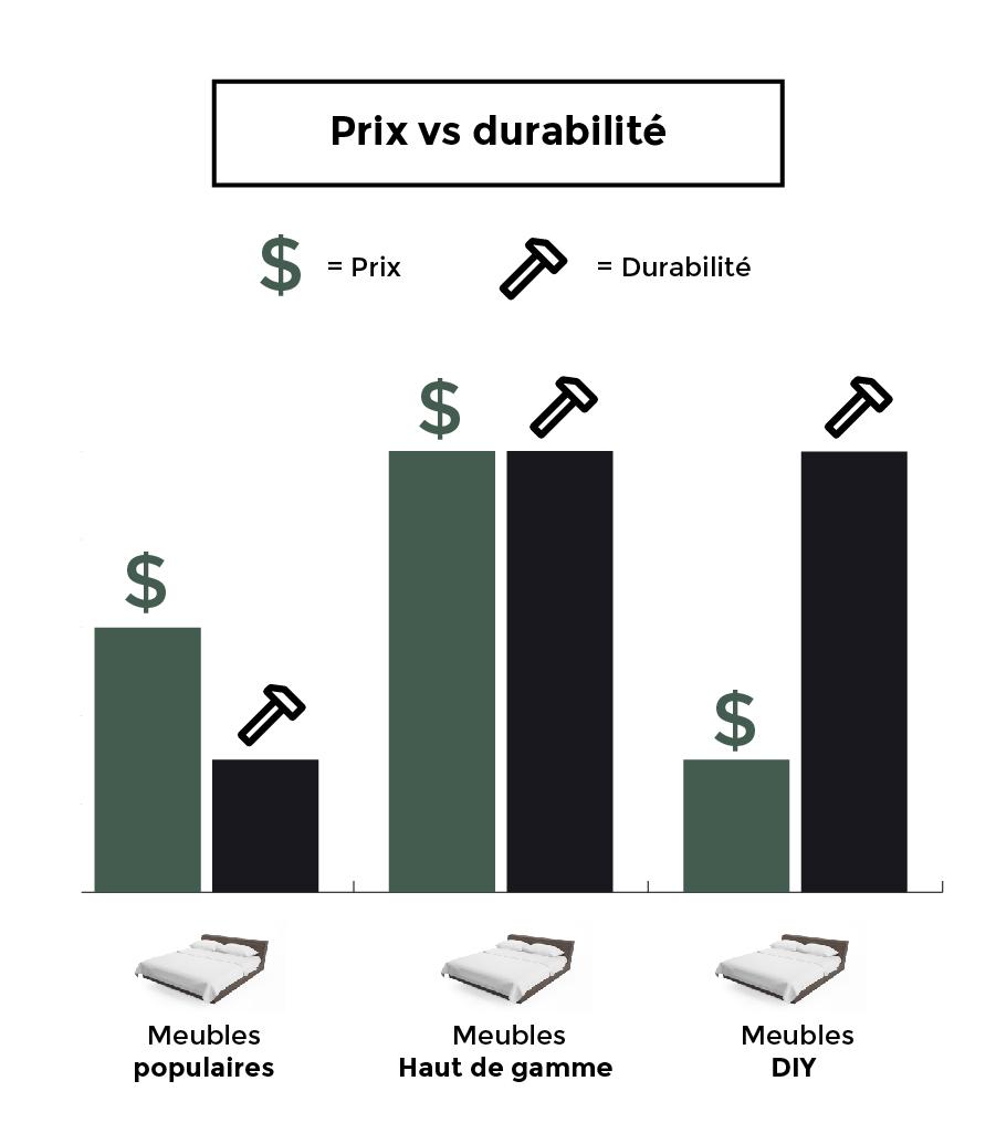 Bricolage : coût et durabilité