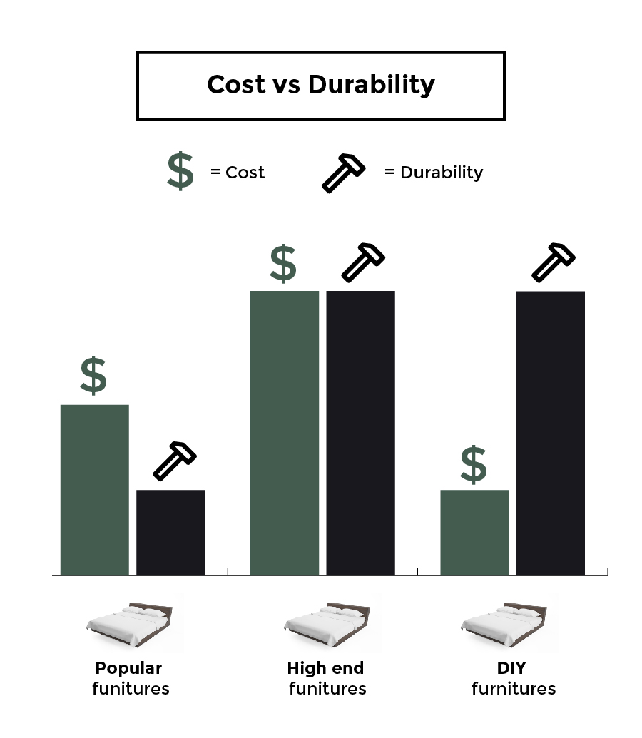 DIY Meaning Cost vs Durability