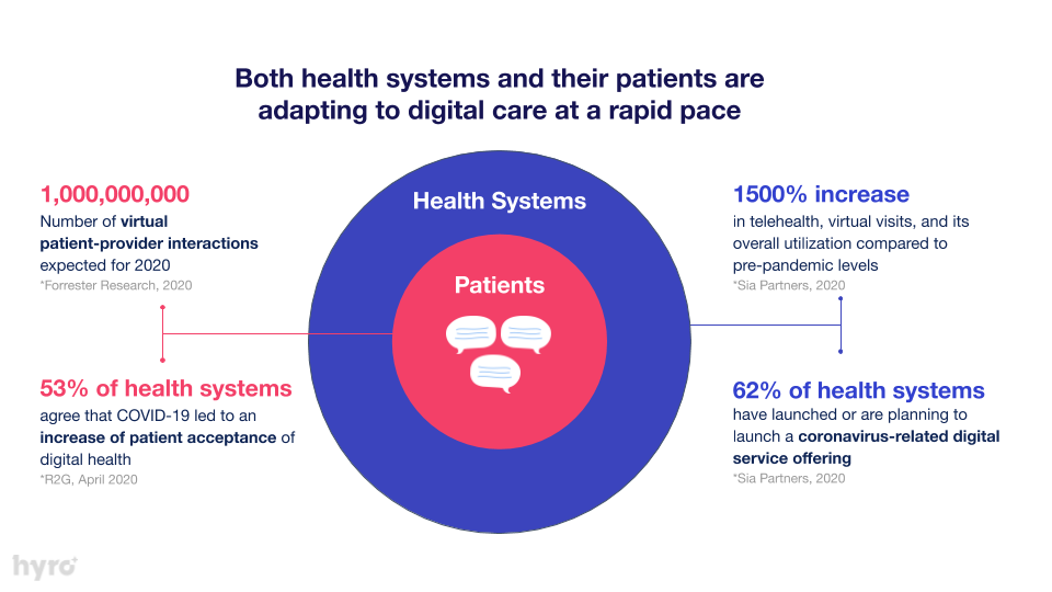 COVID-19 effects on virtual health and telehealth