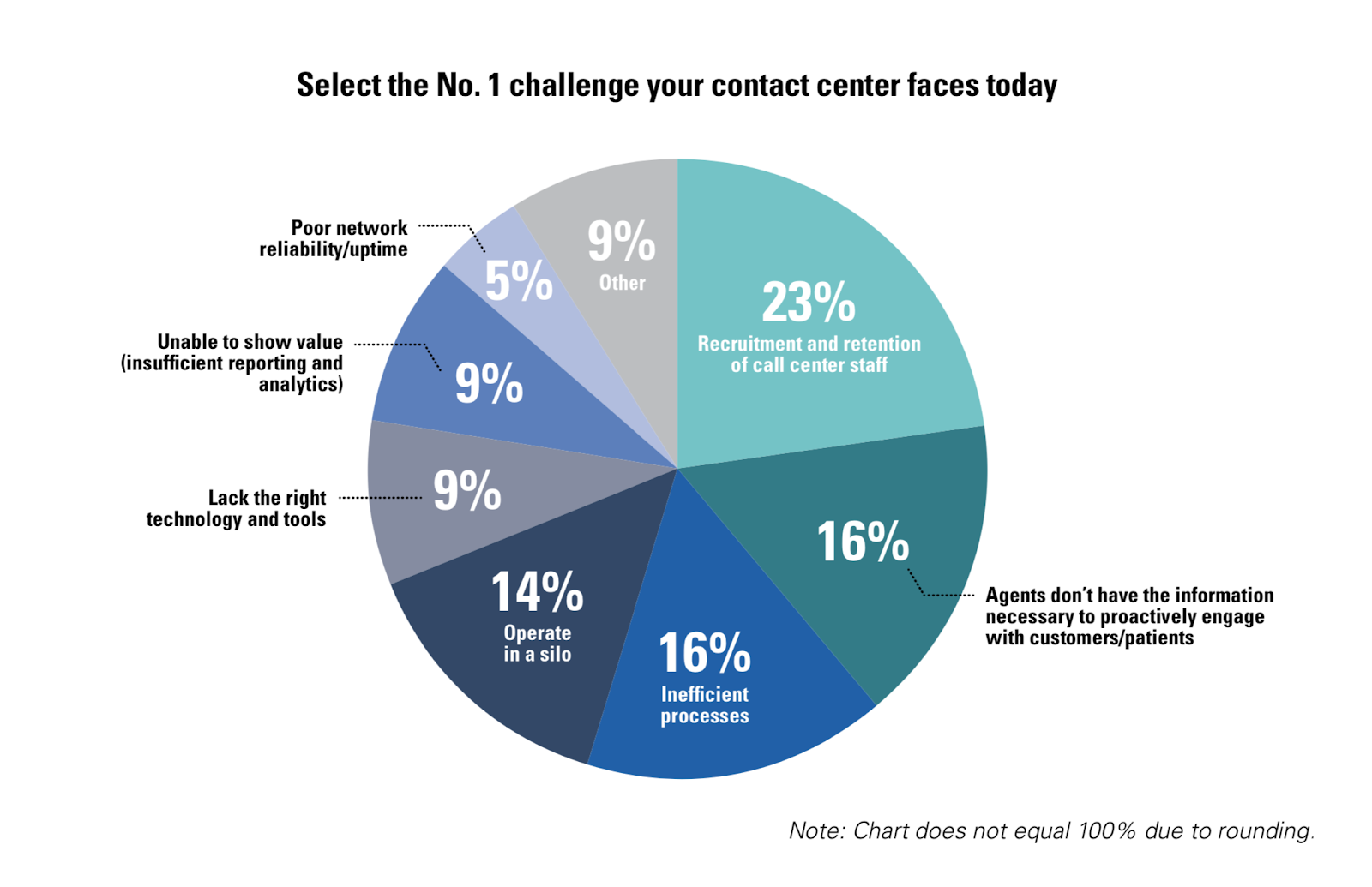 Challenges faced by contact centers
