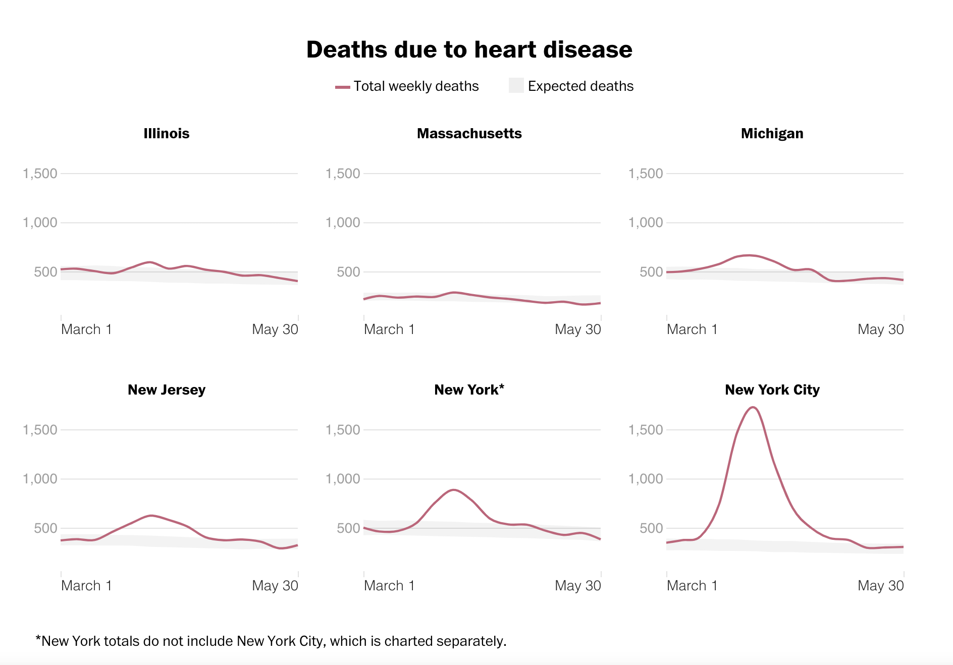 Deaths due to heart disease 2020