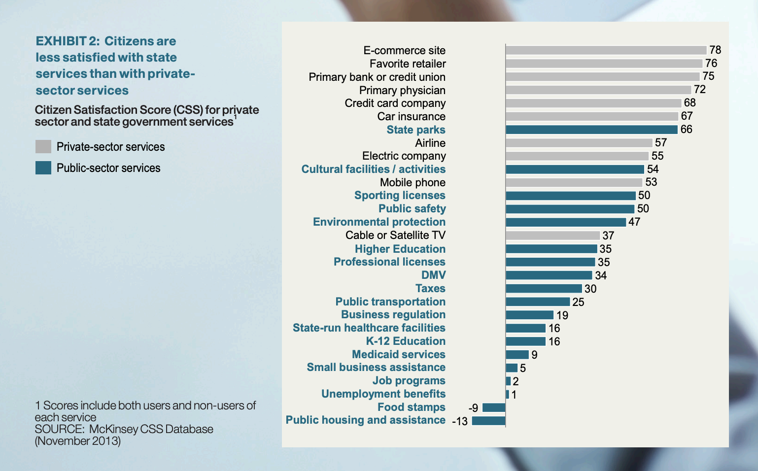 McKinsey Center for Government, PUTTING CITIZENS FIRST: How to improve citizens' experience and satisfaction with government services, 2014