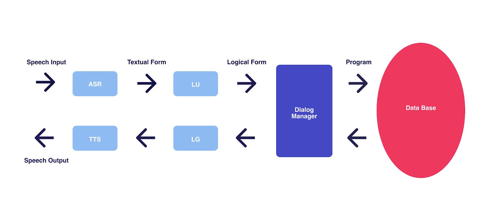 Conversational AI standard architecture