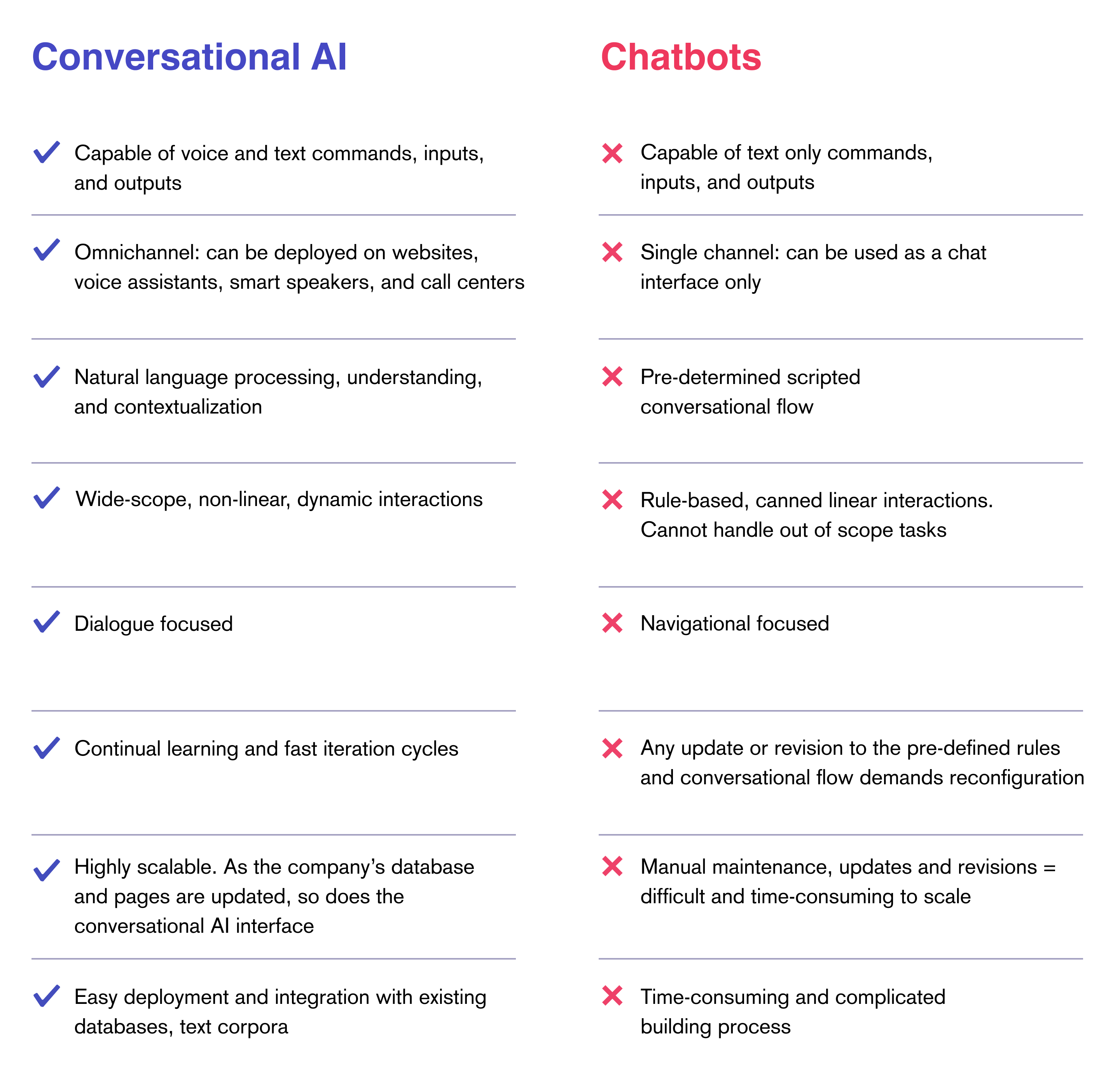 Conversational AI Vs. Chatbots comparison chart